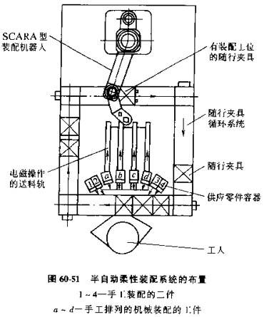 自动装配系统的设计图片