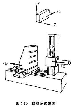 数控机床的坐标系及数控机床坐标简图