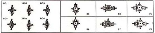 RC系列螺旋伞齿轮转向箱轴配置及轴旋方向的关系