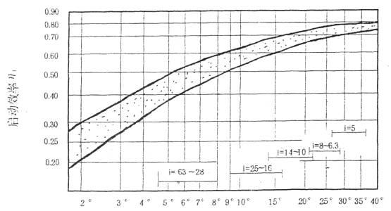 多面安装圆弧圆柱蜗杆减速器的安装、使用与维护
